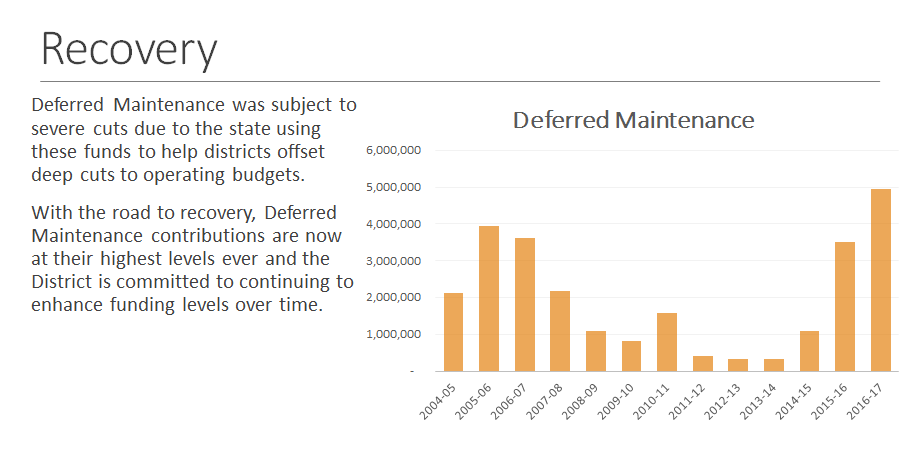 Deferred Maintenance Funds