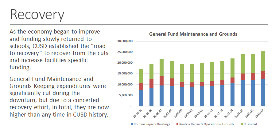 General Fund Maintenance and Grounds