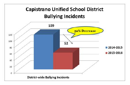 Bullying Incidents